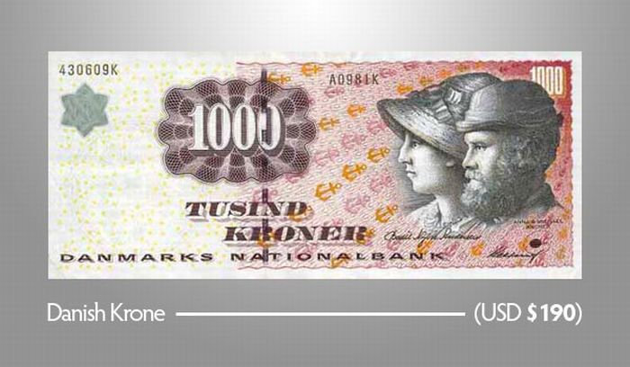 1.000 Датских крон