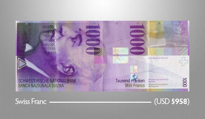 1.000 Швейцарских франков