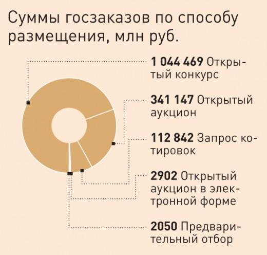 Статистика, суммы госзаказов по способу размещения (2009 год  по данным ФАС)