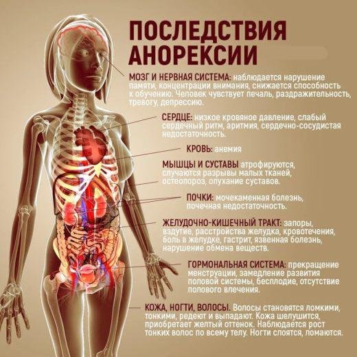Как проходит лечение анорексии в Москве и что это за болезнь