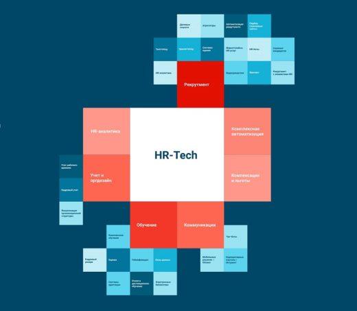 В первую детализированную карту HR-Tech решений Москвы включены более 120 продуктов