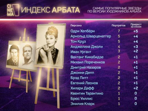Индекс Арбата: на каких звёздах годами зарабатывают уличные художники