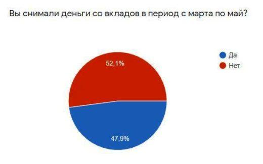 Bankiros.ru выяснил причины недоверия россиян к банковским вкладам