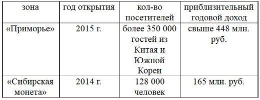 Быть ли игорной зоне Джойказино в Хабаровском крае?